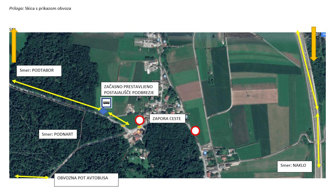 Občina Naklo v Podbrezjah gradi komunalno infrastrukturo, zaradi česar bo potrebno v času med 17. 2. 2020 in 10. 4. 2020 popolnoma zapreti državno cesto. Popolna zapora državne ceste bo vplivala tudi na vozni red javnega in šolskega avtobusnega prevoza.